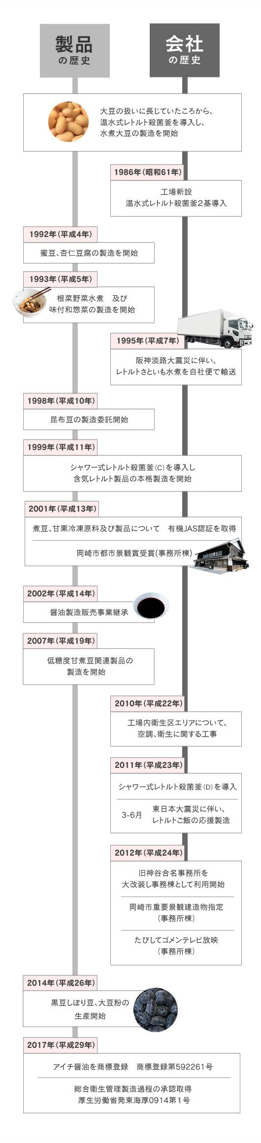 製品の歴史 / 会社の歴史