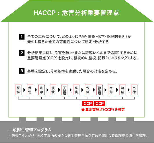 HACCP : 危害分析重要管理点